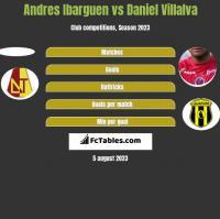 Andres Ibarguen vs Daniel Villalva h2h player stats