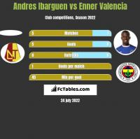 Andres Ibarguen vs Enner Valencia h2h player stats