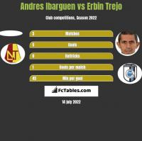 Andres Ibarguen vs Erbin Trejo h2h player stats