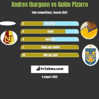 Andres Ibarguen vs Guido Pizarro h2h player stats