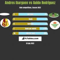 Andres Ibarguen vs Guido Rodriguez h2h player stats