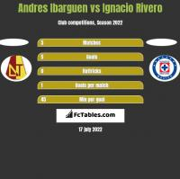 Andres Ibarguen vs Ignacio Rivero h2h player stats