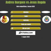 Andres Ibarguen vs Jesus Angulo h2h player stats