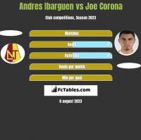 Andres Ibarguen vs Joe Corona h2h player stats
