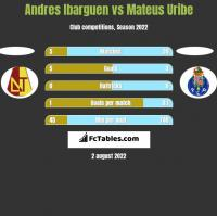 Andres Ibarguen vs Mateus Uribe h2h player stats