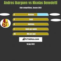 Andres Ibarguen vs Nicolas Benedetti h2h player stats
