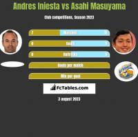 Andres Iniesta vs Asahi Masuyama h2h player stats