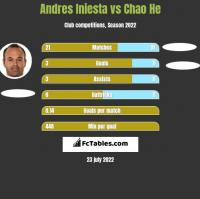 Andres Iniesta vs Chao He h2h player stats