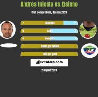 Andres Iniesta vs Elsinho h2h player stats
