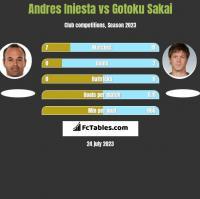 Andres Iniesta vs Gotoku Sakai h2h player stats