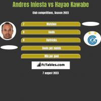 Andres Iniesta vs Hayao Kawabe h2h player stats
