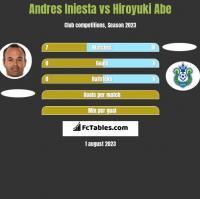 Andres Iniesta vs Hiroyuki Abe h2h player stats