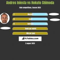 Andres Iniesta vs Hokuto Shimoda h2h player stats