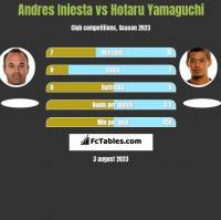 Andres Iniesta vs Hotaru Yamaguchi h2h player stats