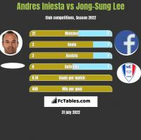 Andres Iniesta vs Jong-Sung Lee h2h player stats