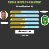 Andres Iniesta vs Jun Amano h2h player stats
