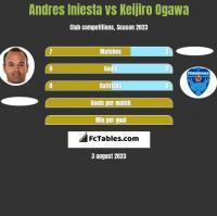 Andres Iniesta vs Keijiro Ogawa h2h player stats