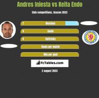 Andres Iniesta vs Keita Endo h2h player stats