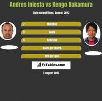 Andres Iniesta vs Kengo Nakamura h2h player stats