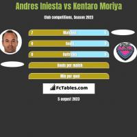 Andres Iniesta vs Kentaro Moriya h2h player stats