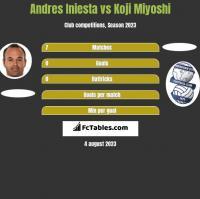 Andres Iniesta vs Koji Miyoshi h2h player stats