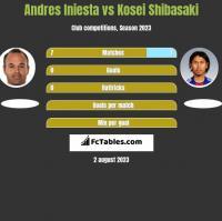 Andres Iniesta vs Kosei Shibasaki h2h player stats