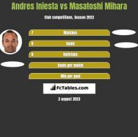 Andres Iniesta vs Masatoshi Mihara h2h player stats