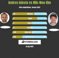 Andres Iniesta vs Min-Woo Kim h2h player stats