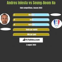 Andres Iniesta vs Seung-Beom Ko h2h player stats