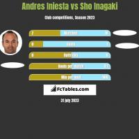 Andres Iniesta vs Sho Inagaki h2h player stats
