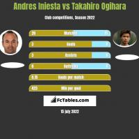 Andres Iniesta vs Takahiro Ogihara h2h player stats