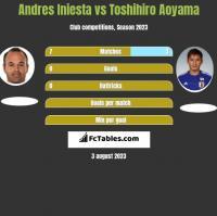 Andres Iniesta vs Toshihiro Aoyama h2h player stats