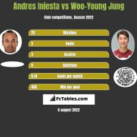 Andres Iniesta vs Woo-Young Jung h2h player stats