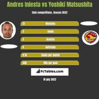 Andres Iniesta vs Yoshiki Matsushita h2h player stats
