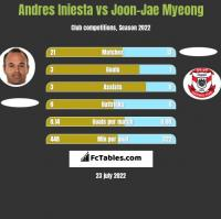 Andres Iniesta vs Joon-Jae Myeong h2h player stats