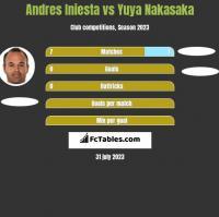 Andres Iniesta vs Yuya Nakasaka h2h player stats