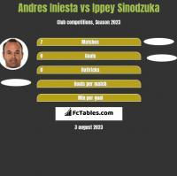 Andres Iniesta vs Ippey Sinodzuka h2h player stats