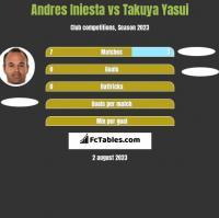 Andres Iniesta vs Takuya Yasui h2h player stats
