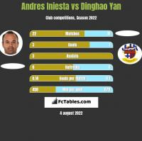 Andres Iniesta vs Dinghao Yan h2h player stats