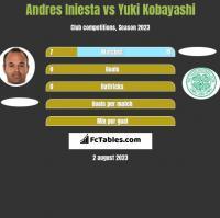 Andres Iniesta vs Yuki Kobayashi h2h player stats
