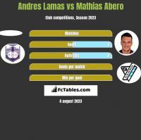 Andres Lamas vs Mathias Abero h2h player stats