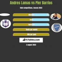 Andres Lamas vs Pier Barrios h2h player stats