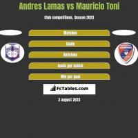 Andres Lamas vs Mauricio Toni h2h player stats