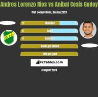 Andres Lorenzo Rios vs Anibal Cesis Godoy h2h player stats