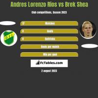 Andres Lorenzo Rios vs Brek Shea h2h player stats