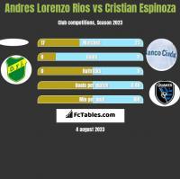 Andres Lorenzo Rios vs Cristian Espinoza h2h player stats