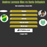 Andres Lorenzo Rios vs Dario Cvitanich h2h player stats
