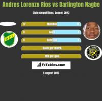 Andres Lorenzo Rios vs Darlington Nagbe h2h player stats