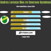 Andres Lorenzo Rios vs Emerson Hyndman h2h player stats