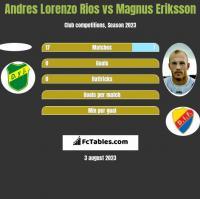 Andres Lorenzo Rios vs Magnus Eriksson h2h player stats
